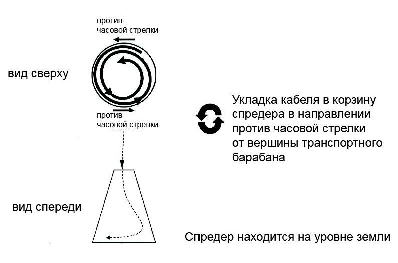 автоматизации производство работ монтаж зануления и защитного заземления
