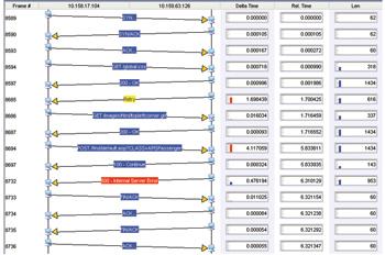 Мощные диаграммы передачи пакетов визуально отображают время работы приложения