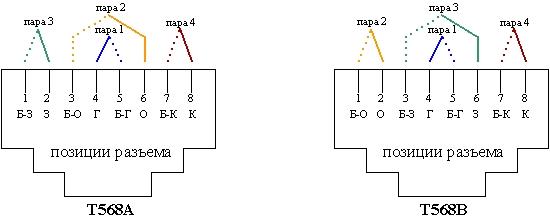 Схемы разводки T568A и T568B,